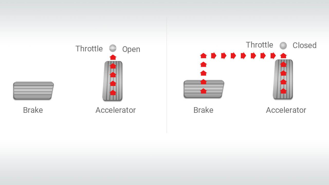 Hệ thống kiểm soát chân ga khi đang phanh gấp (Brake Override System)