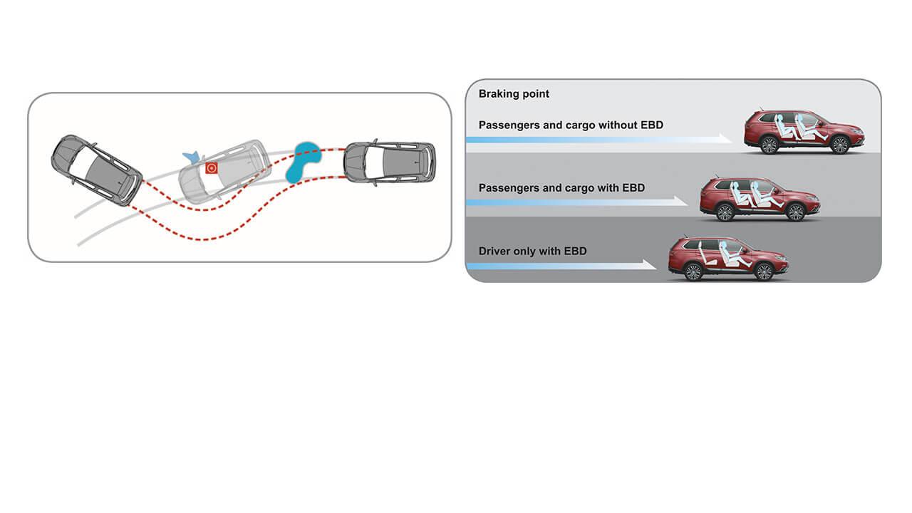 Hệ thống phanh ABS- EBD- BA (2.0 CVT & 2.4 CVT)