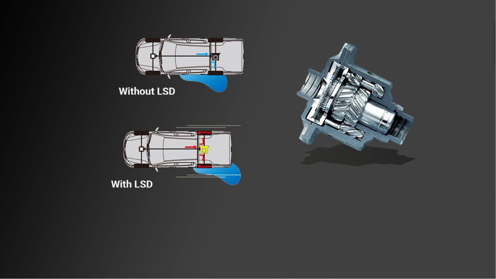 The hybrid-type Limited Slip Differential (HYBRID LSD)