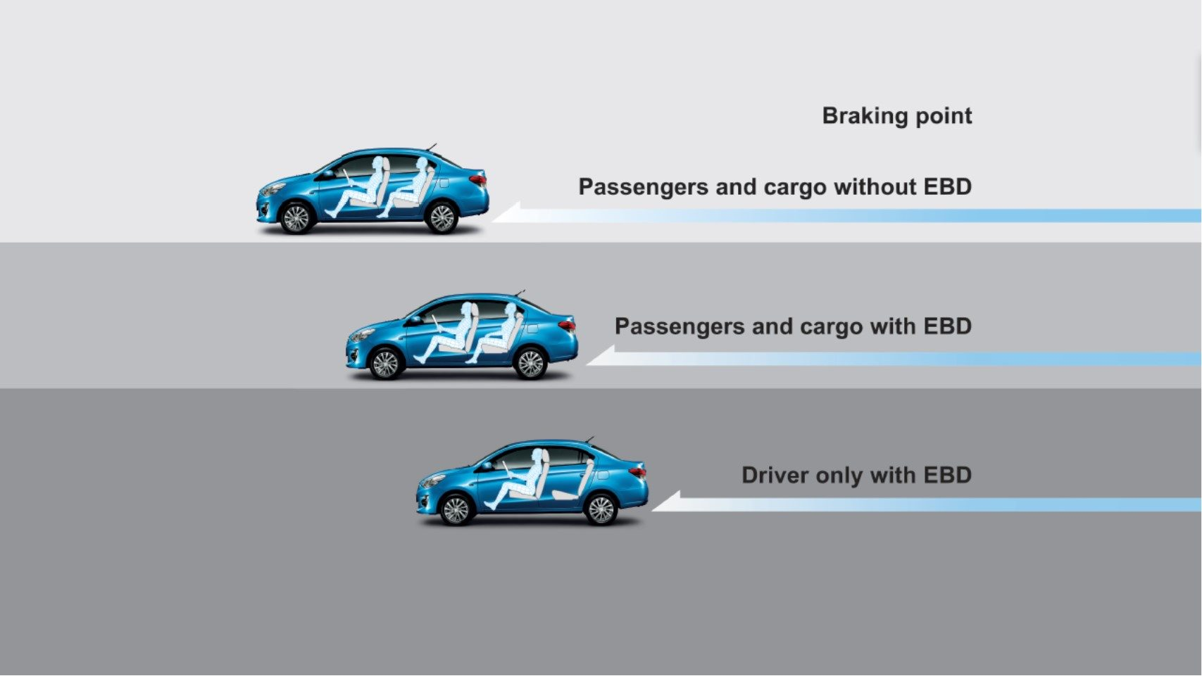 EBD braking system