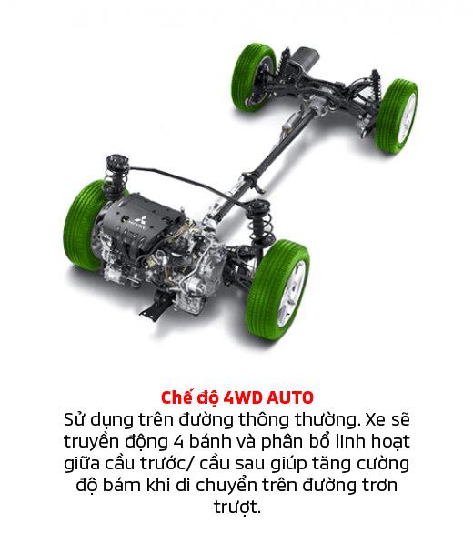 https://www.mitsubishi-motors.com.vn/w/wp-content/uploads/2018/05/4WDAuto.png